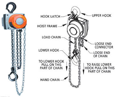 replacement parts cm hurricane handchain hoist replacement parts jet electric chain hoist wiring diagram at bayanpartner.co